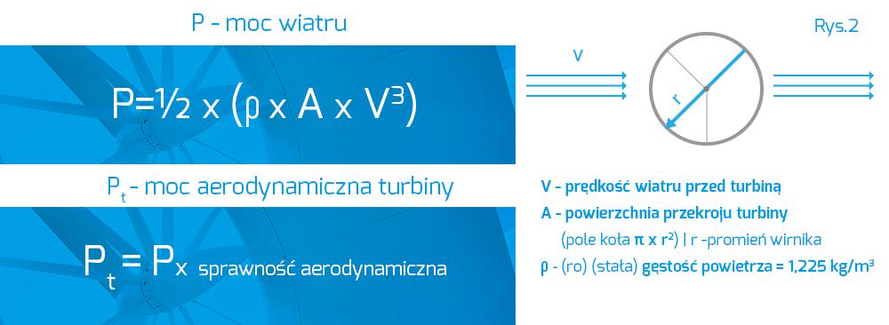 wzór na moc turbiny i moc wiatru